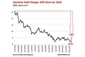 Deutsche Bank Death Spiral Hits Historic Low