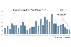 Gold & Silver Volatility Near Record Lows — Guess What Comes Next?
