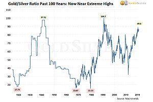 Is the Gold/Silver Ratio Headed to 100? Three Questions to Answer