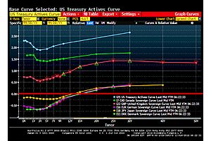 Leading Nations See A 1-5 YR Sag In The Yield Curve