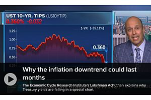 Inflation, the Fed and the Future Inflation Gauge