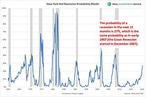 Here Are The Recession Warning Signs To Watch