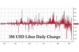 Libor Tumbles The Most Since May 2009
