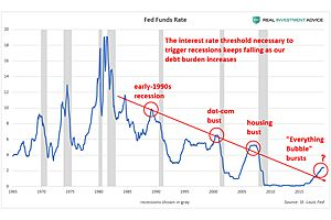 Why Interest Rates Don't Need To Rise Much To Cause Recessions Now
