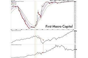 Best Recession Indicator Flashed Red - What It Means for Gold & S&P 500