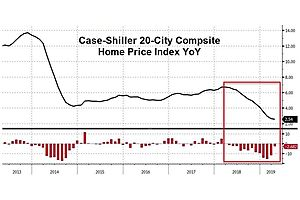 Case-Shiller Home Price Appreciation Slows For 13th Straight Month