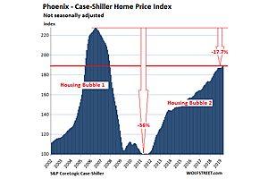 The Most Splendid Housing Bubbles in America