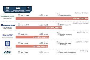 The 20 Biggest Bankruptcies in U.S. History