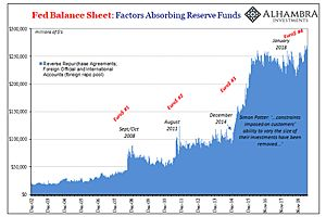 World's Dollar Shortage Problem is The Fed's Problem