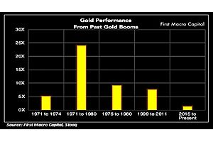 How High Can Gold Go? - First Macro Capital