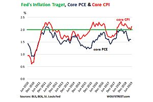 """My Advice to the Fed on """"Low Inflation"""""""