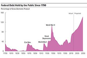 Marching to a Federal Debt Crisis - Cato