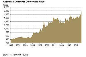 Australian Dollar Gold – Beyond A$2000/oz