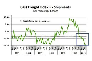 Recession Looms: Cass Freight Index Negative for 7th Month