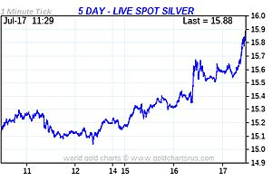 Silver's Breakout Moment?