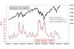 QQQ Volume Showing Us Sign of a Top