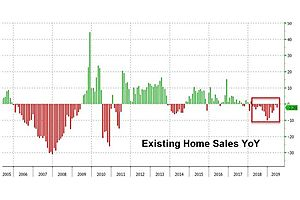 despite plunging rates, existing home sales slow for 16th straight month