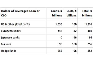 "who holds the $3.2 trillion in ""leveraged loans"" and clos?"