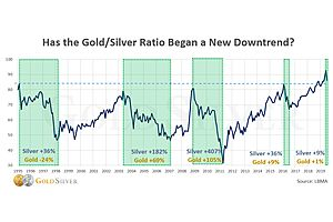 Has the Gold/Silver Ratio Started a Reversal?