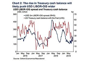 U.S. Treasury About to Flood the Market With Debt for $1 Trillion Deficit