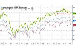 Consumer Confidence Crashes