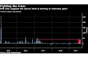 SNB Sight Deposits Surge, Suggesting Interventions to Curb Franc
