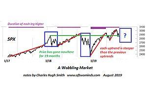 A Wobbling Stock Market