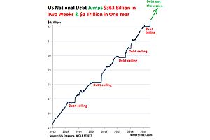 US National Debt Spiked $363 billion in Two Weeks