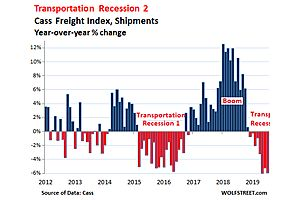 Freight Shipments Suffer Steepest Drops since Financial Crisis