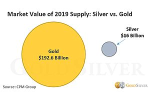Gold Vs Silver The 5 Differences That