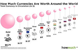 Currency Wars: Stacking up the World's Largest Currencies