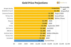 Gold Forecast and Price Predictions from Wall Street – $2,000 (or higher) as Early as Next Year