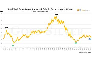 UPDATE: Gold and Silver Could Someday Make a Vacation Home Very Affordable
