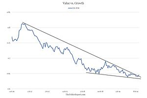 Why Value's Long Slog May Finally Have Ended (Along With The Bull Market)