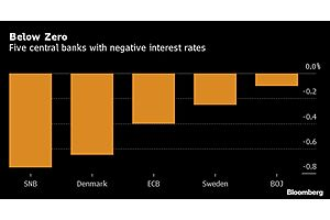 The Fed Doesn't Want Negative Interest Rates Even Though Trump Does