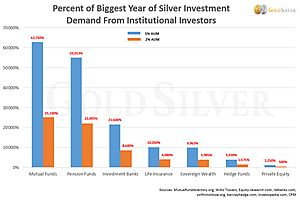 The Big Silver Shock: Institutions Decide to Invest