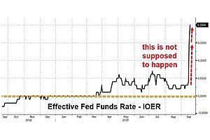 Fed Funds Prints 2.30%, Breaching Target Range