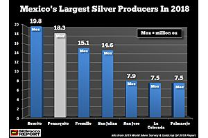 Mexico's Second Largest Silver Mine Shuts Down, Opens & Shuts Down Again