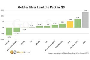 Gold & Silver in Q3: Beating All Comers