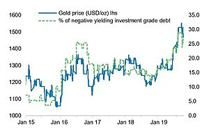 BNP Paribas: The Outlook for Gold as Fed Rates Fall