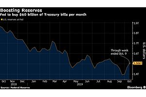 QE, or Not QE? Impact of Fed Bond Buying Will Depend on Treasury