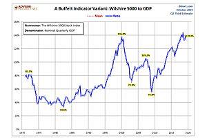 How Far Can The Stock Market Run?
