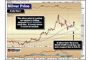 Silver Update: Key Technical's While Underlying Fundamentals Improve