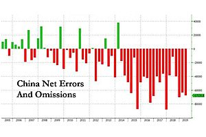 Panic Behind The Scenes: China's Capital Outflows Are Soaring