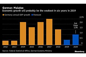 German Government Cuts 2020 Growth Forecast as Slowdown Persists