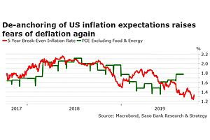 Inflation Is Doomed to Fall in 2020: Saxo