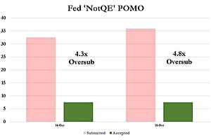 """Fed's Second """"Not QE"""" T-Bill POMO Is 4.8 Oversubscribed"""