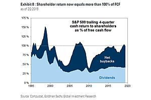 For The First Time Since The Crisis, Companies Spent More On Buybacks