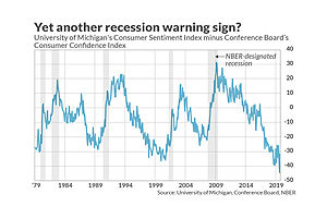 This Little Known Recession Indicator Is Now Sending a Warning