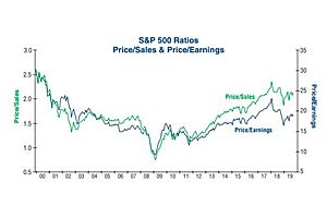Three Ways to Look at Valuations